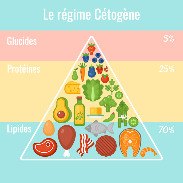 cétogène